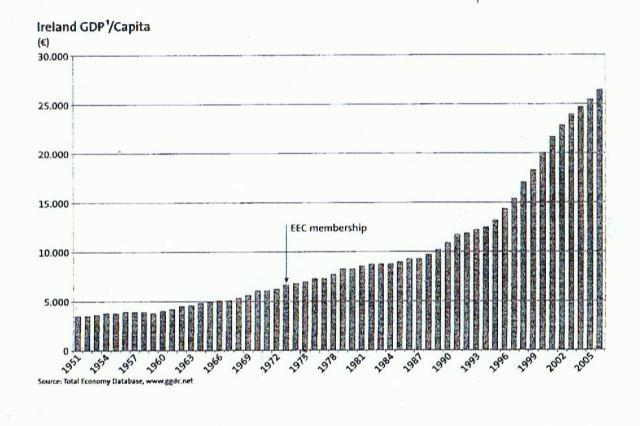 Ireland GDP/Capita