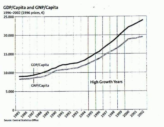 GDP/Capita and GNP/Capita